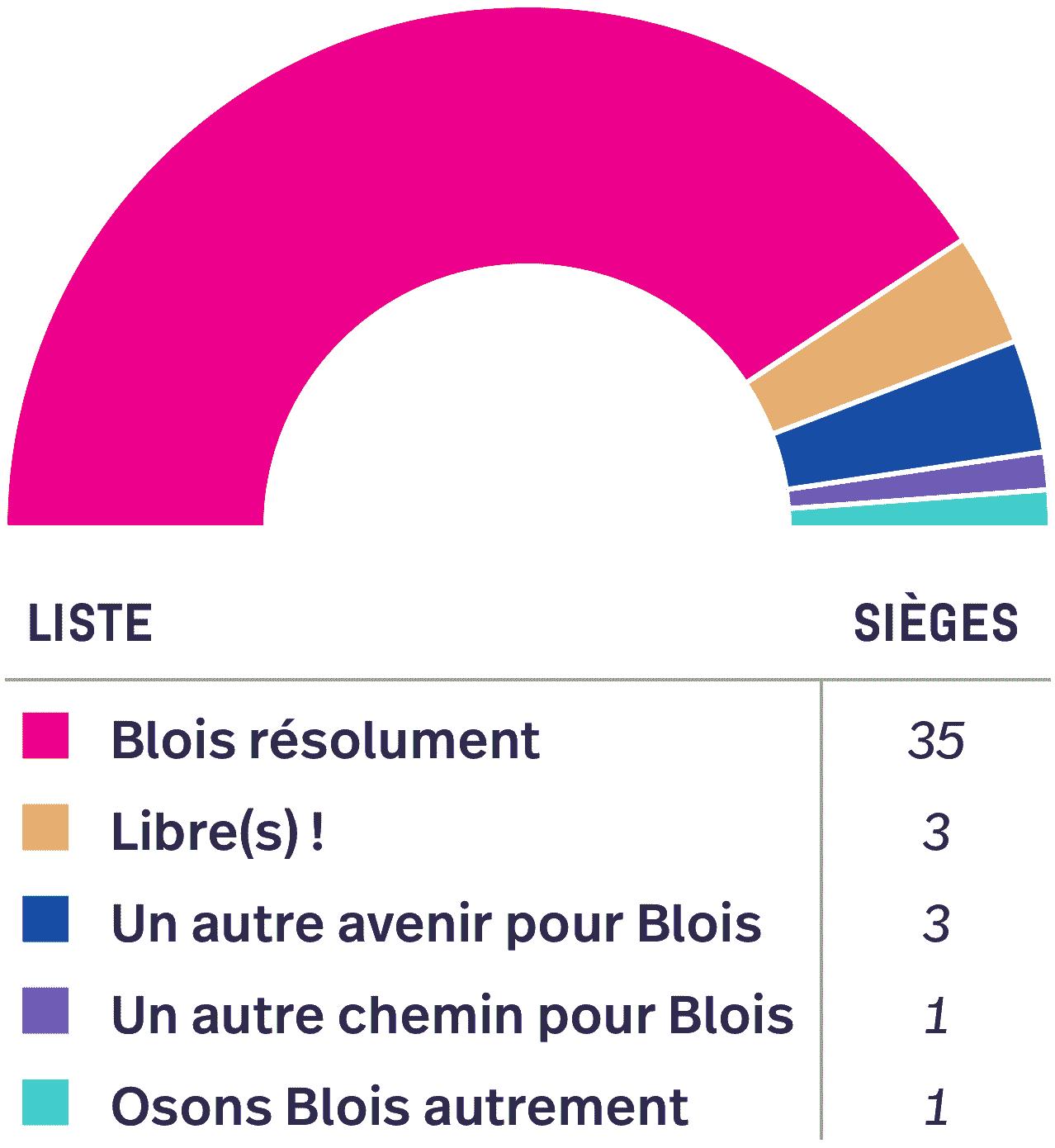 Répartition des 43 sièges : 35 pour «Blois autrement», 3 pour «Libre(s)», 3 pour «Un autre avenir pour Blois», 1 pour «Un autre chemin pour Blois» et1pour «Osons Blois autrement».