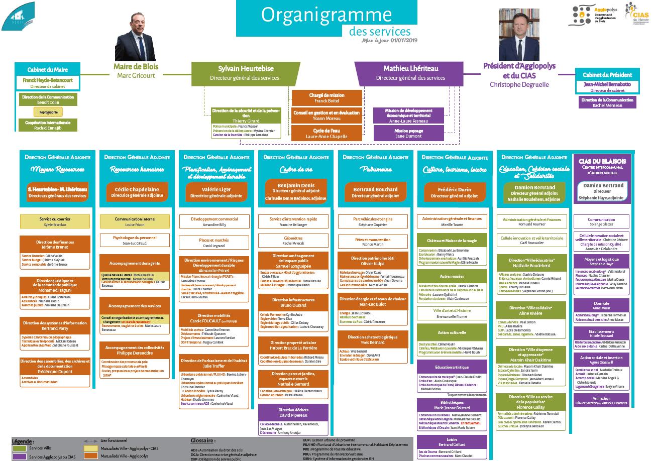 Organigramme des services de la Ville et de l'Agglomération de Blois. Consultez la version PDF pour accéder au texte.